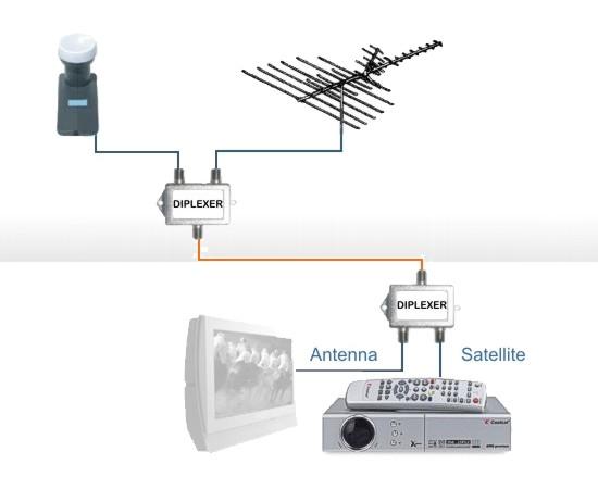 Как сделать 2 телевизора от одной антенны - Модная точка